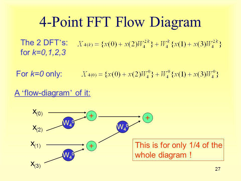 4-Point FFT Flow Diagram