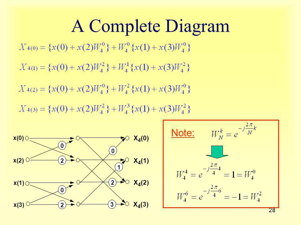 A Complete Diagram Note: X4(0) X4(1) X4(2) X4(3) x(0) x(1) x(2) x(3) 2