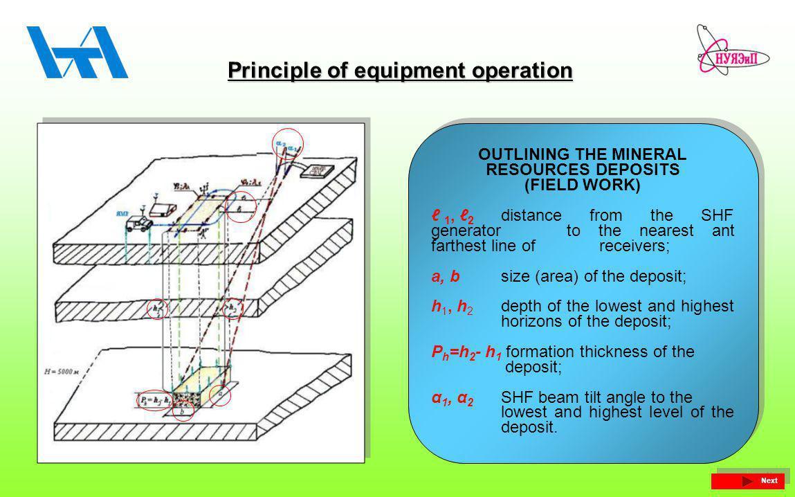 Principle of equipment operation