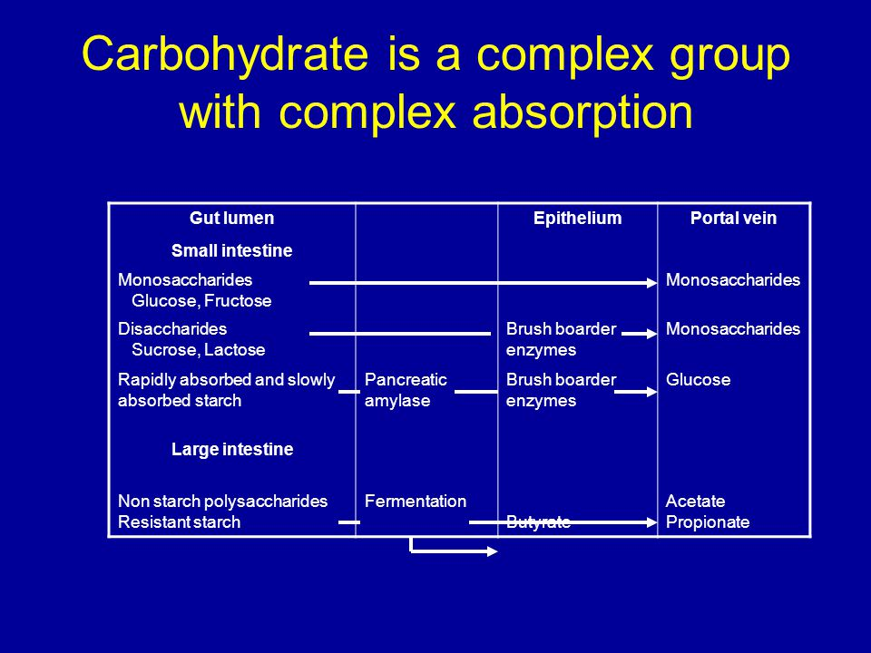 Carbohydrate is a complex group with complex absorption