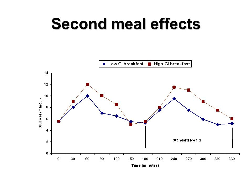 Second meal effects