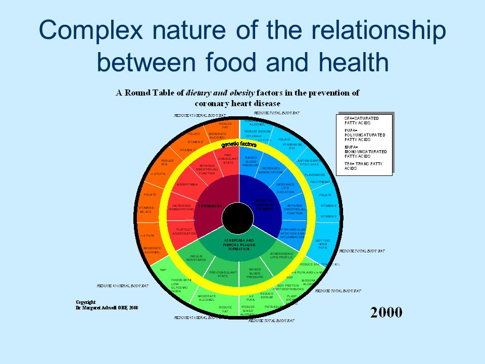 Complex nature of the relationship between food and health