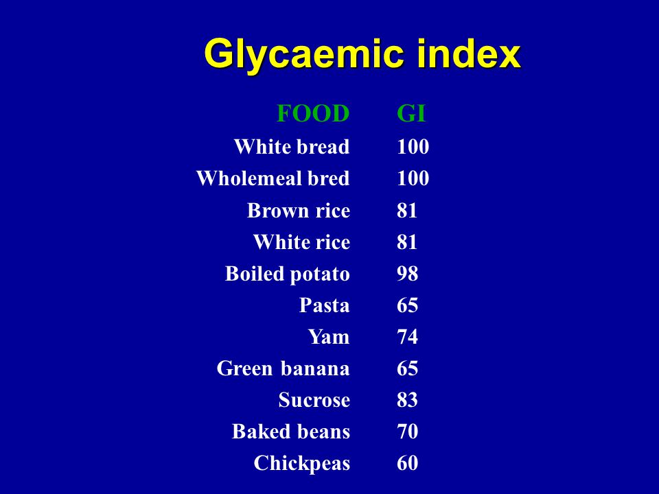 Glycaemic index FOOD GI White bread Wholemeal bred Brown rice