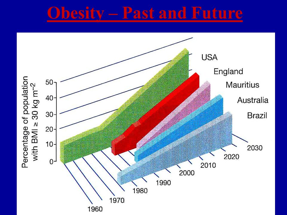 Obesity – Past and Future