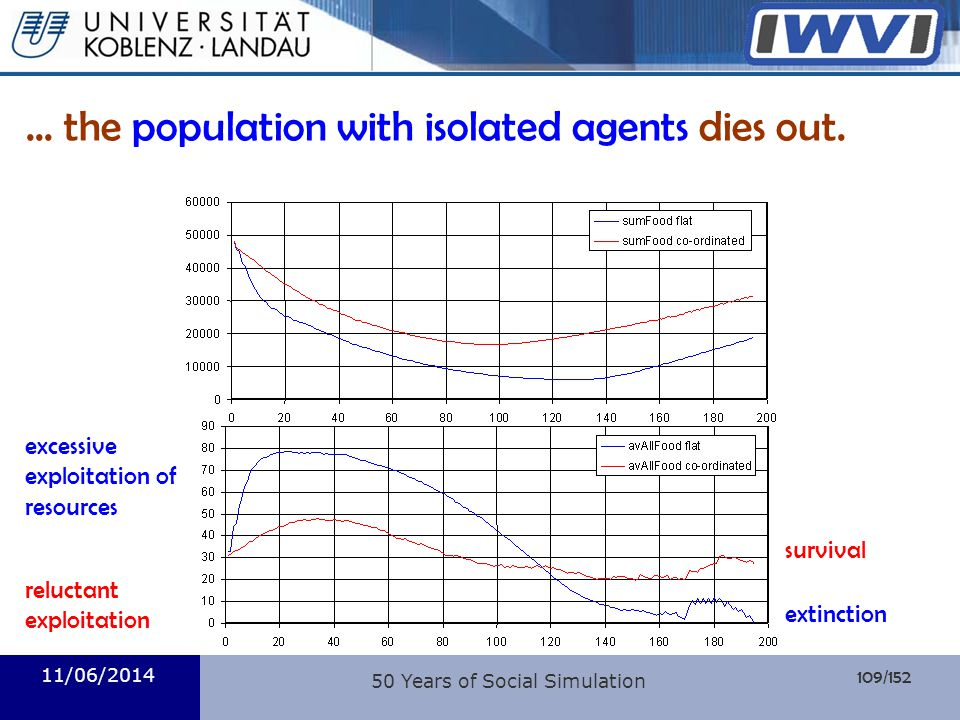 ... the population with isolated agents dies out.