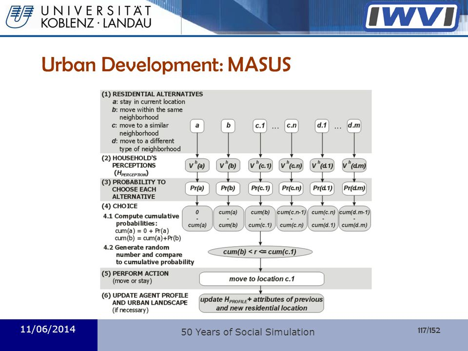 Urban Development: MASUS