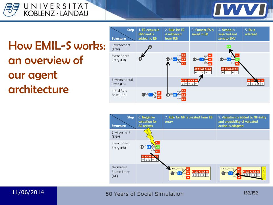 How EMIL-S works: an overview of our agent architecture