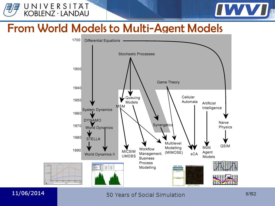 From World Models to Multi-Agent Models