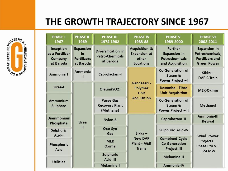 THE GROWTH TRAJECTORY SINCE 1967