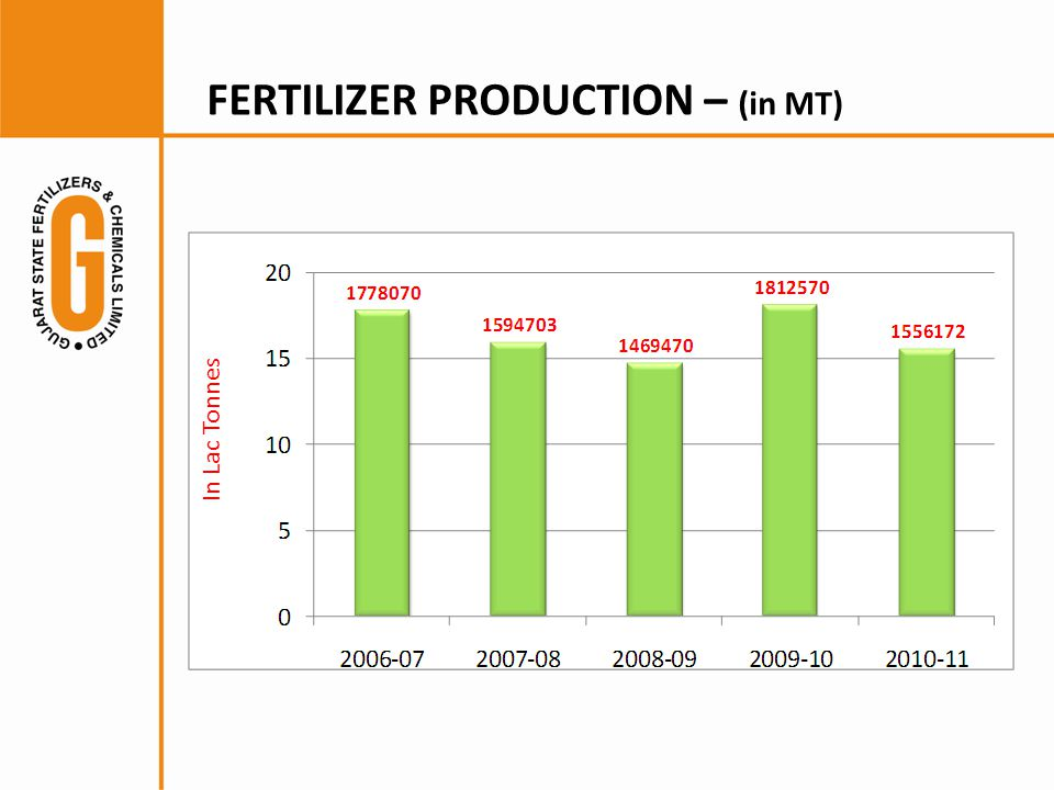 FERTILIZER PRODUCTION – (in MT)