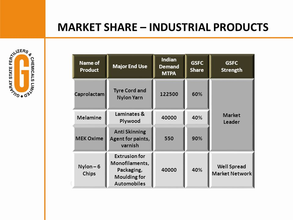 MARKET SHARE – INDUSTRIAL PRODUCTS
