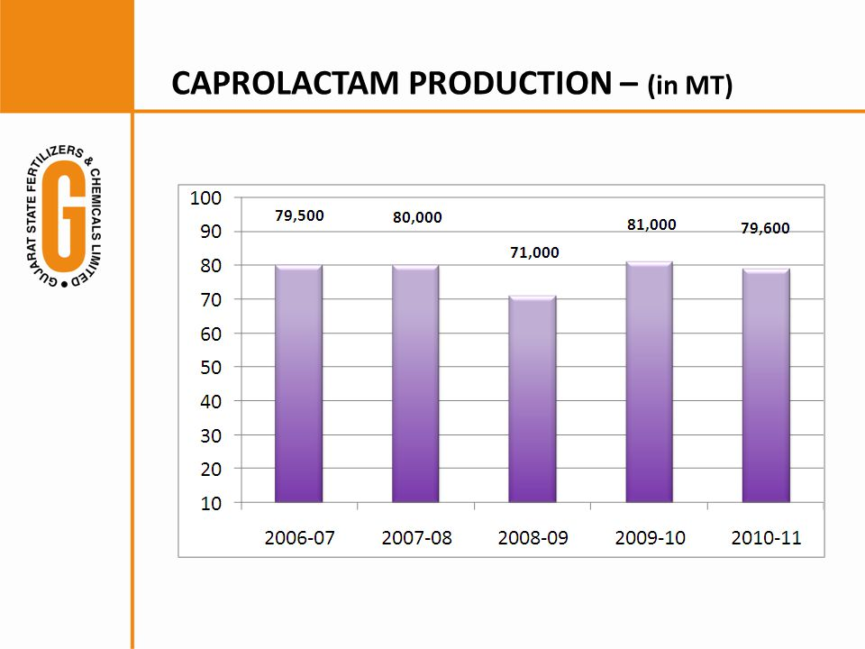 CAPROLACTAM PRODUCTION – (in MT)