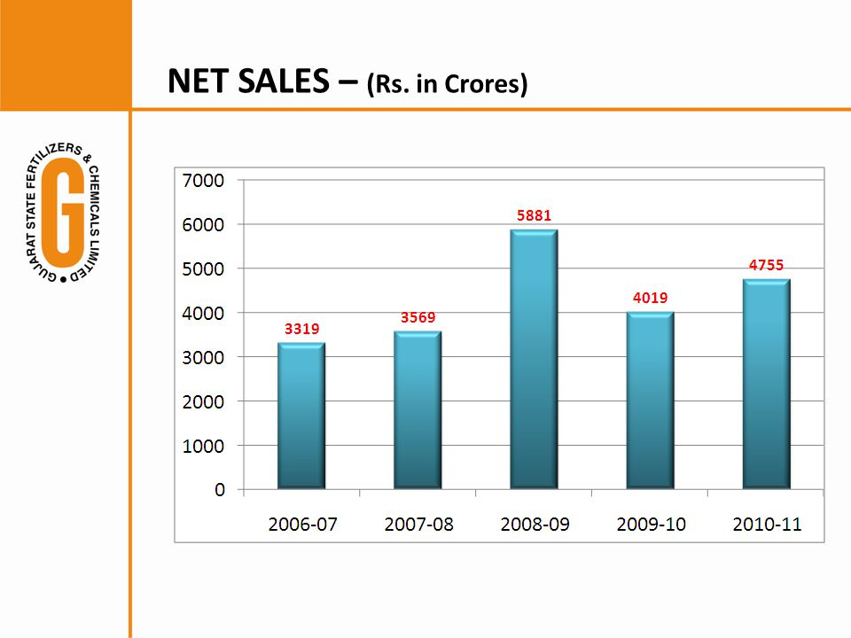 NET SALES – (Rs. in Crores)