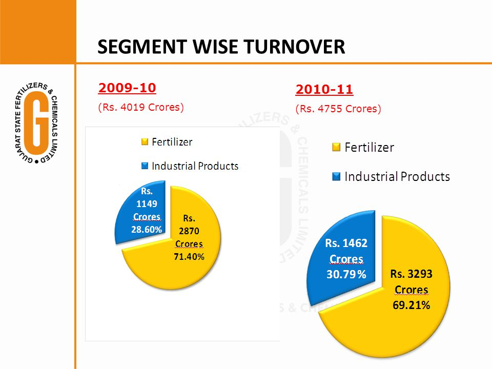 SEGMENT WISE TURNOVER (Rs Crores)
