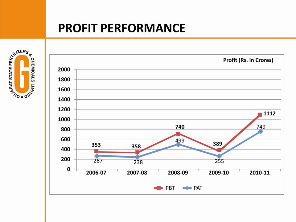 PROFIT PERFORMANCE