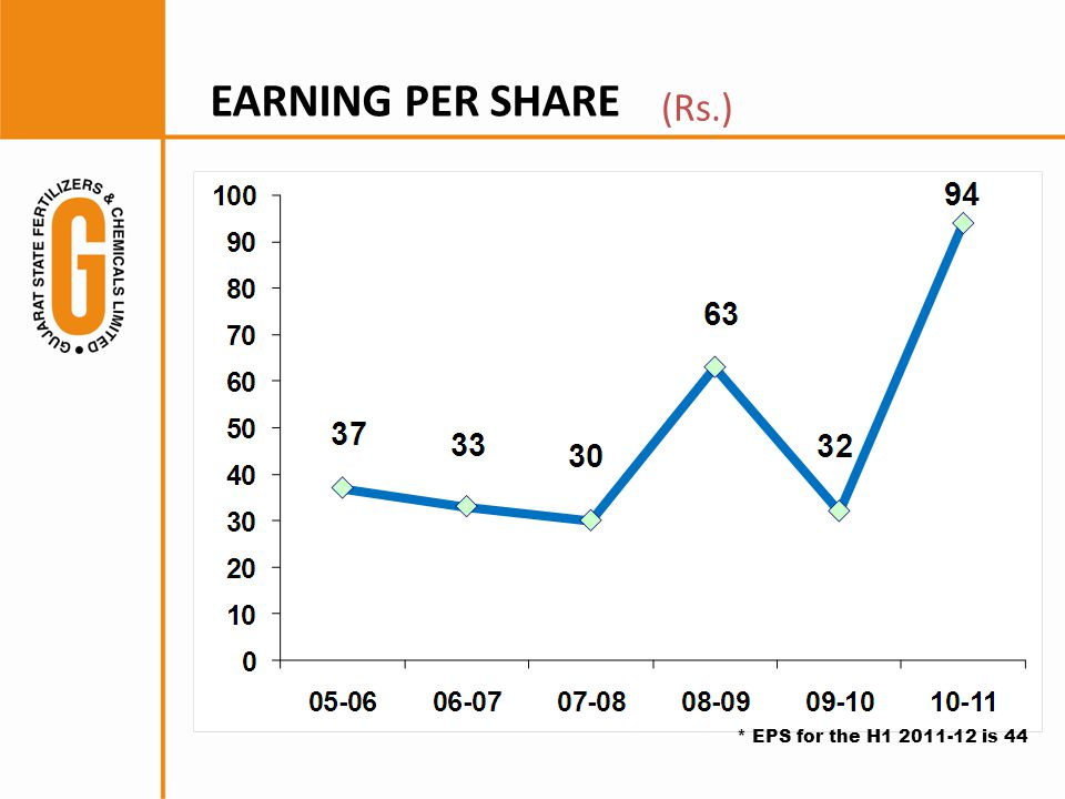 (Rs.) EARNING PER SHARE * EPS for the H1 2011-12 is 44