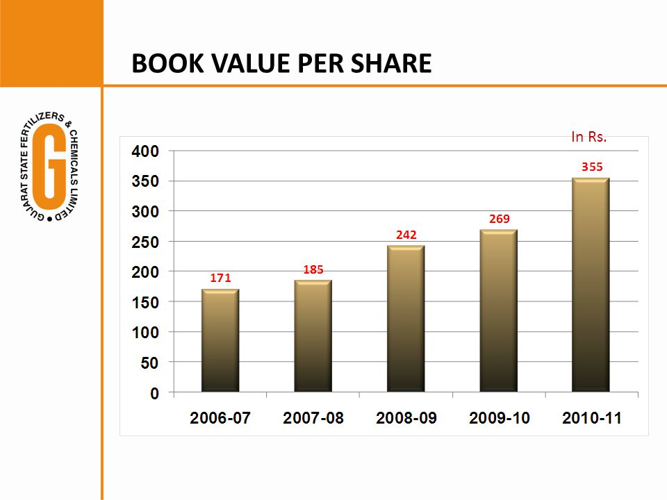 BOOK VALUE PER SHARE In Rs.
