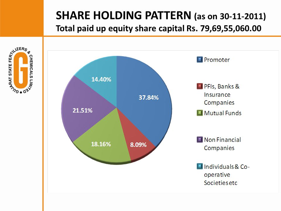 SHARE HOLDING PATTERN (as on ) Total paid up equity share capital Rs. 79,69,55,060.00