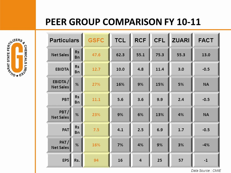 PEER GROUP COMPARISON FY 10-11