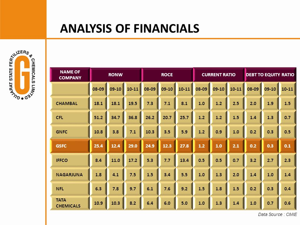ANALYSIS OF FINANCIALS