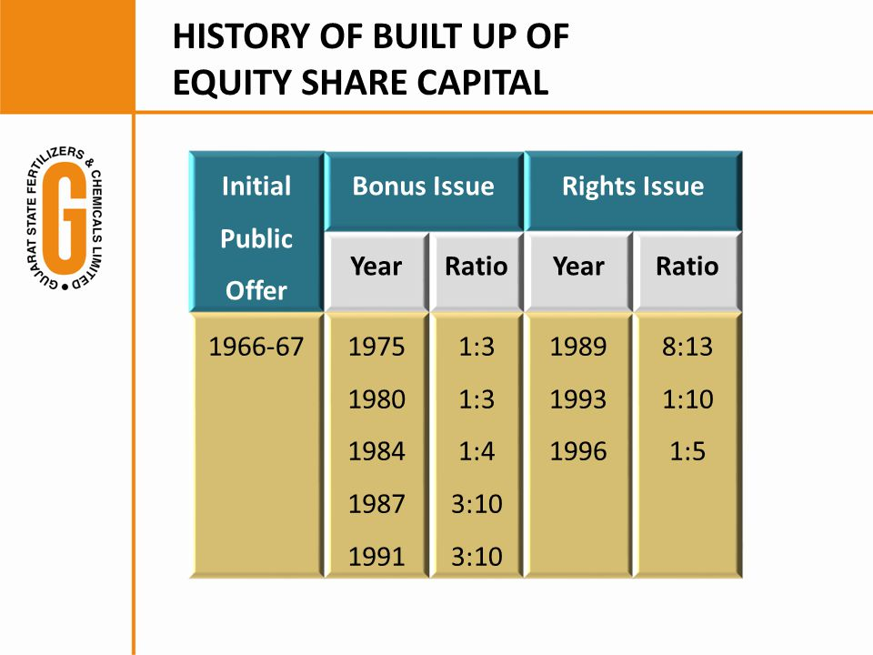 HISTORY OF BUILT UP OF EQUITY SHARE CAPITAL