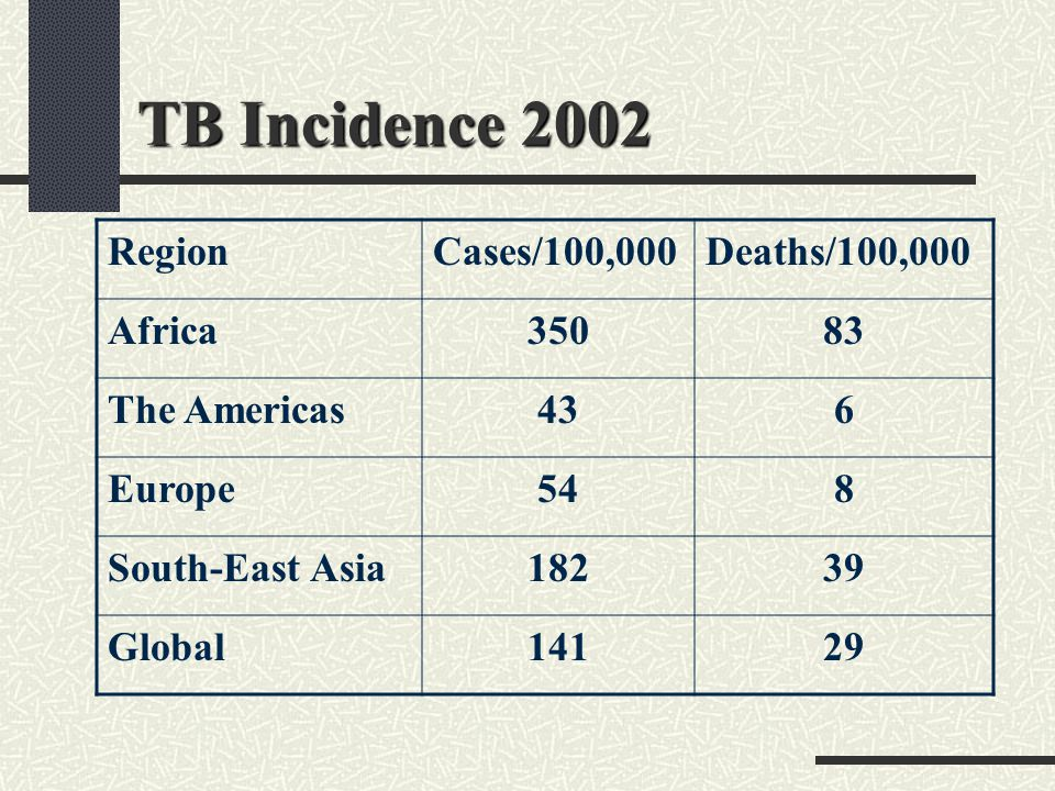 TB Incidence 2002 Region Cases/100,000 Deaths/100,000 Africa 350 83