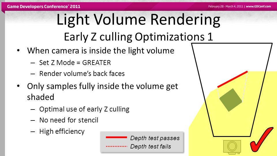 Light Volume Rendering Early Z culling Optimizations 1