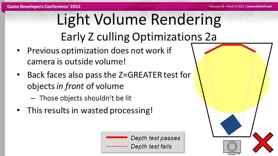 Light Volume Rendering Early Z culling Optimizations 2a