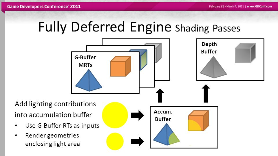 Fully Deferred Engine Shading Passes