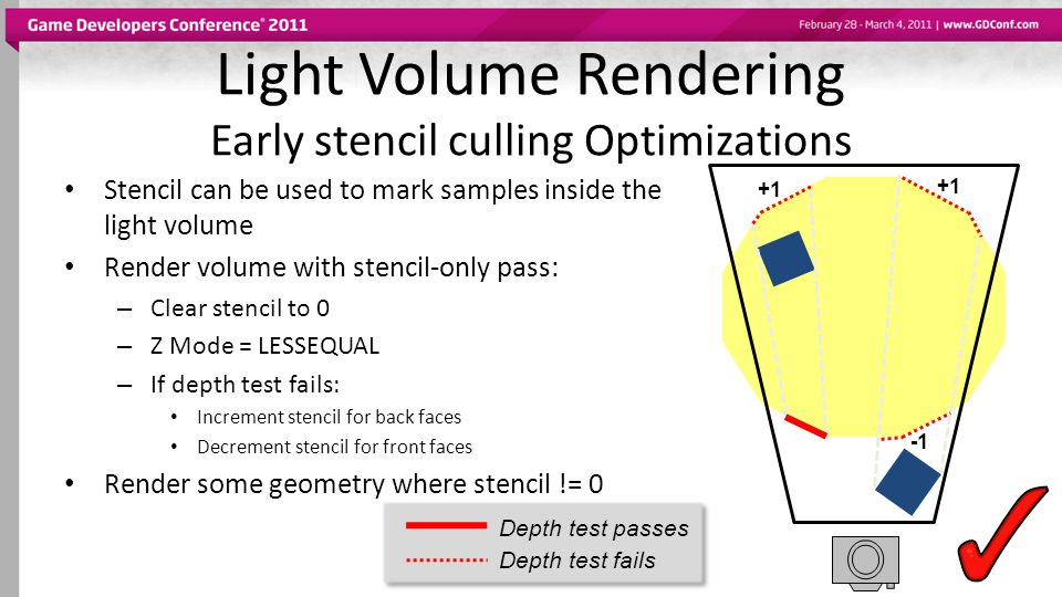 Light Volume Rendering Early stencil culling Optimizations