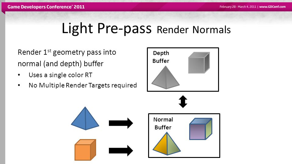 Light Pre-pass Render Normals