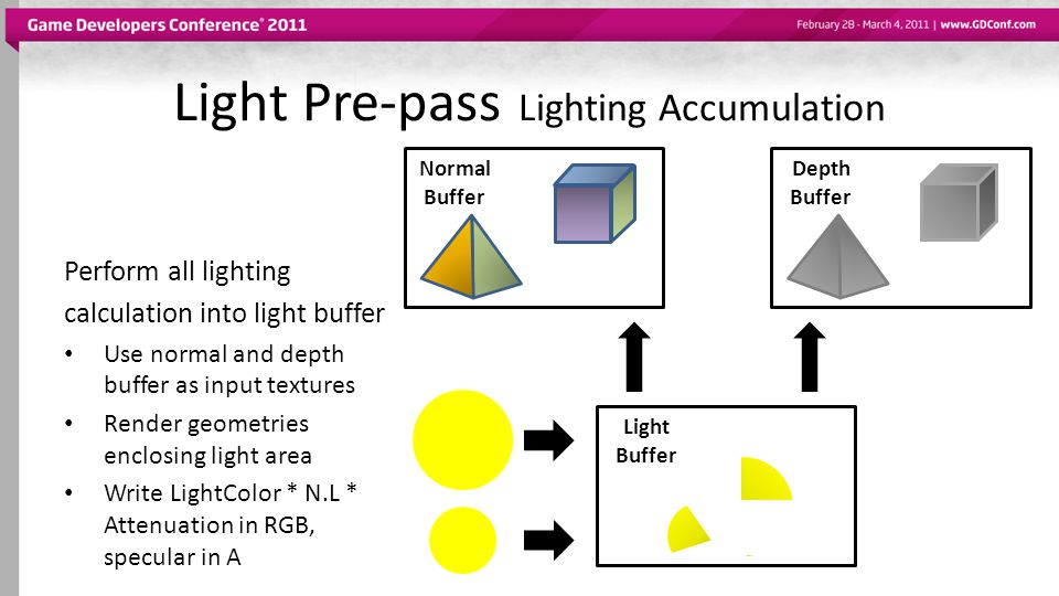 Light Pre-pass Lighting Accumulation