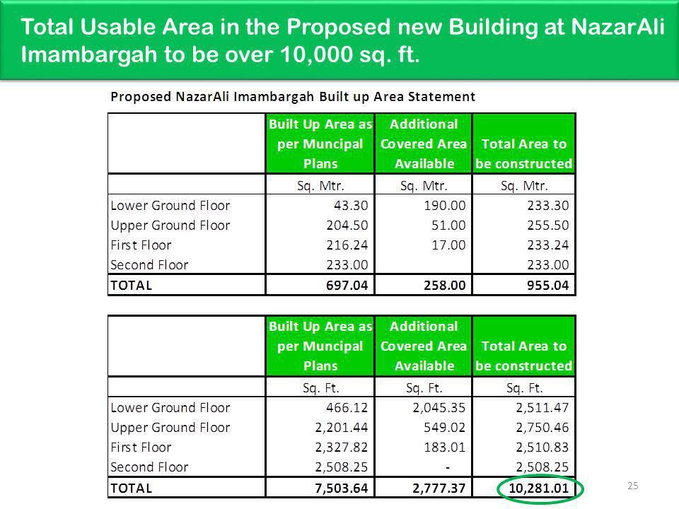 Total Usable Area in the Proposed new Building at NazarAli Imambargah to be over 10,000 sq. ft.
