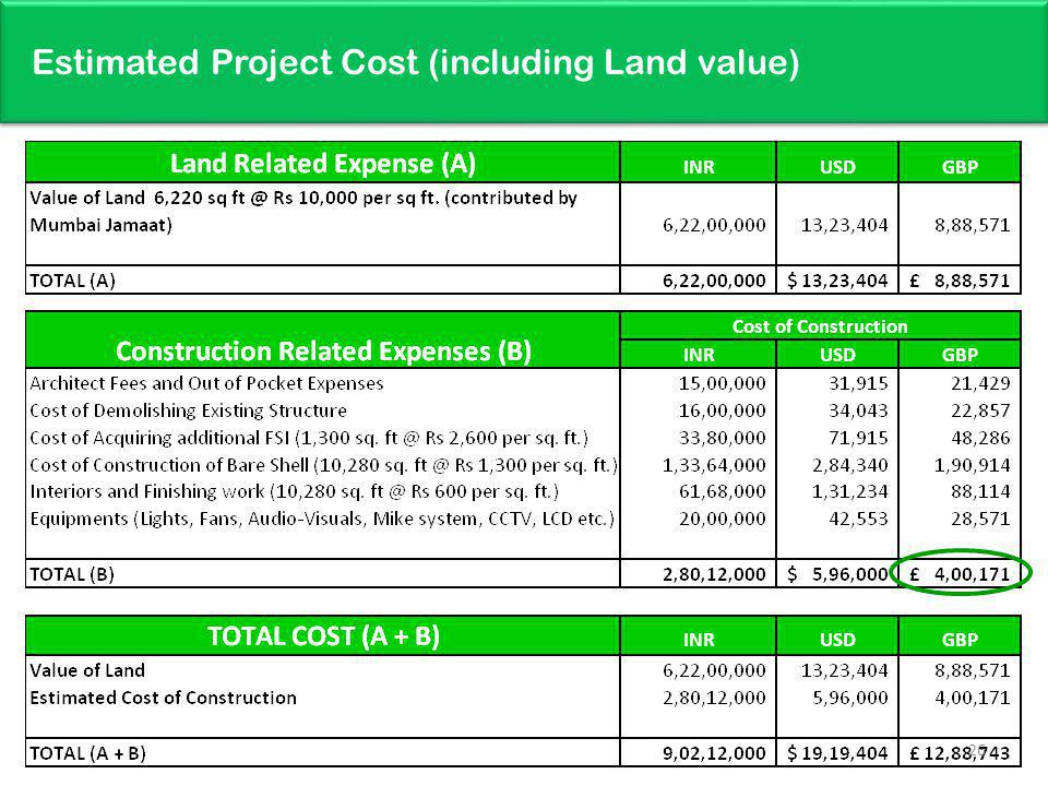Estimated Project Cost (including Land value)