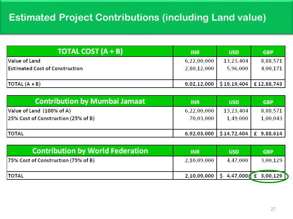 Estimated Project Contributions (including Land value)