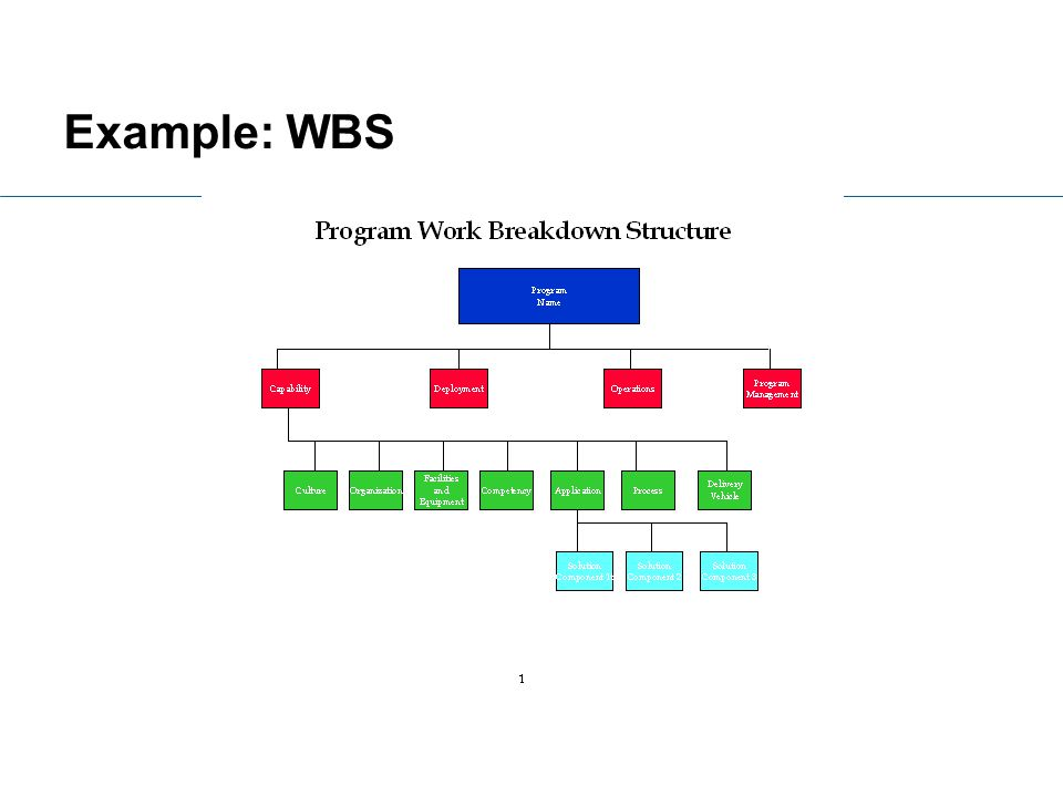 Example: WBS