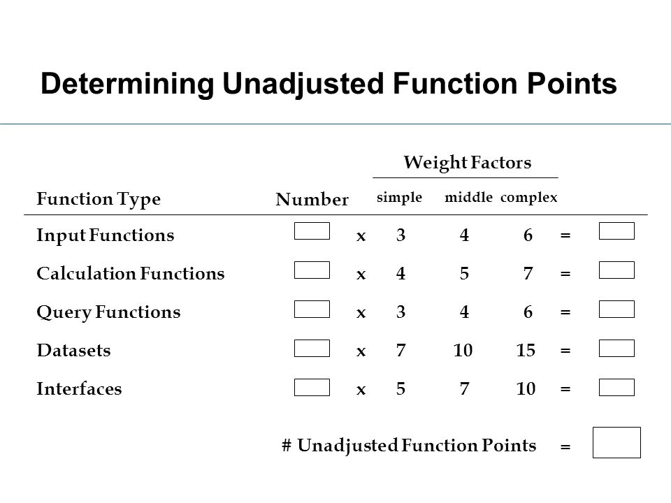 Determining Unadjusted Function Points