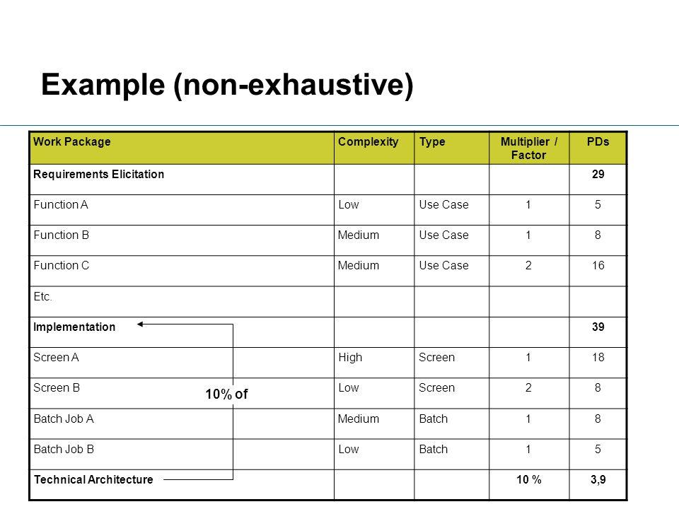 Example (non-exhaustive)