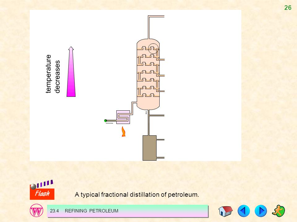 A typical fractional distillation of petroleum.
