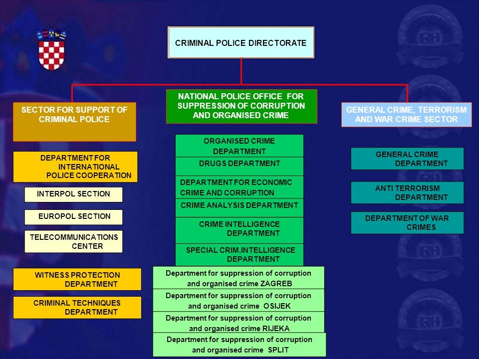 CRIMINAL POLICE DIRECTORATE