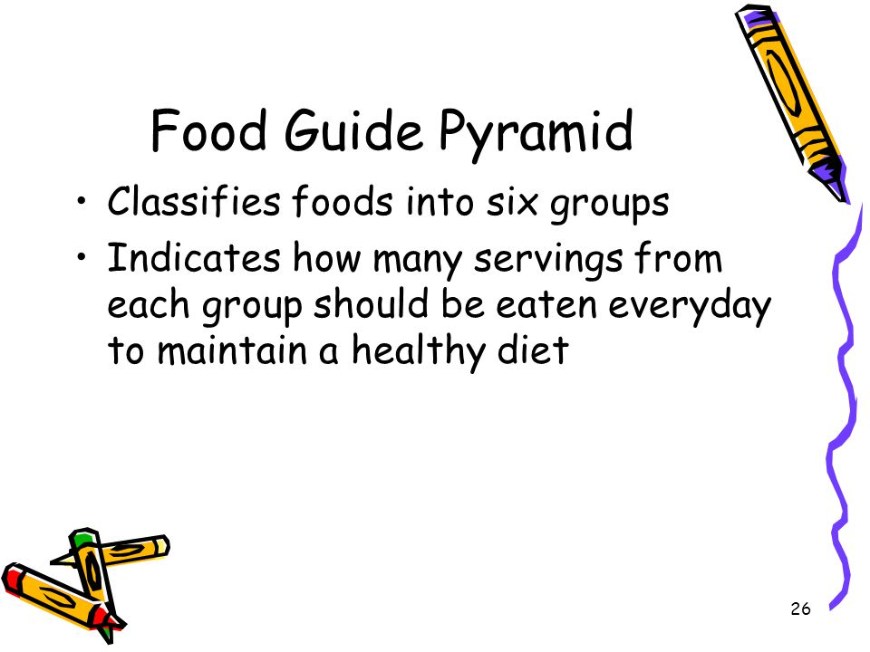 Food Guide Pyramid Classifies foods into six groups