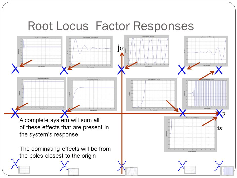 Root Locus Factor Responses
