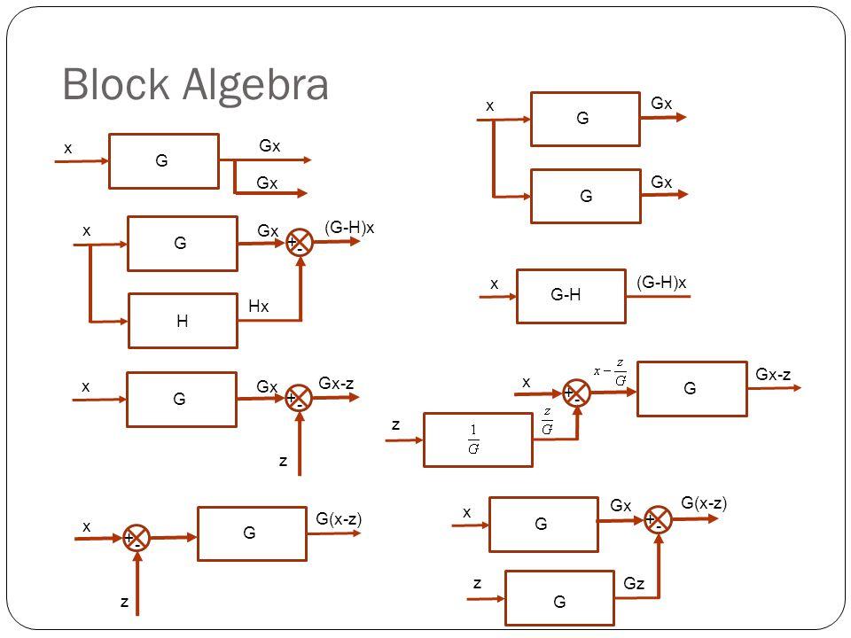 Block Algebra G x Gx G x Gx G x H Hx + - Gx (G-H)x G-H (G-H)x x G Gx-z