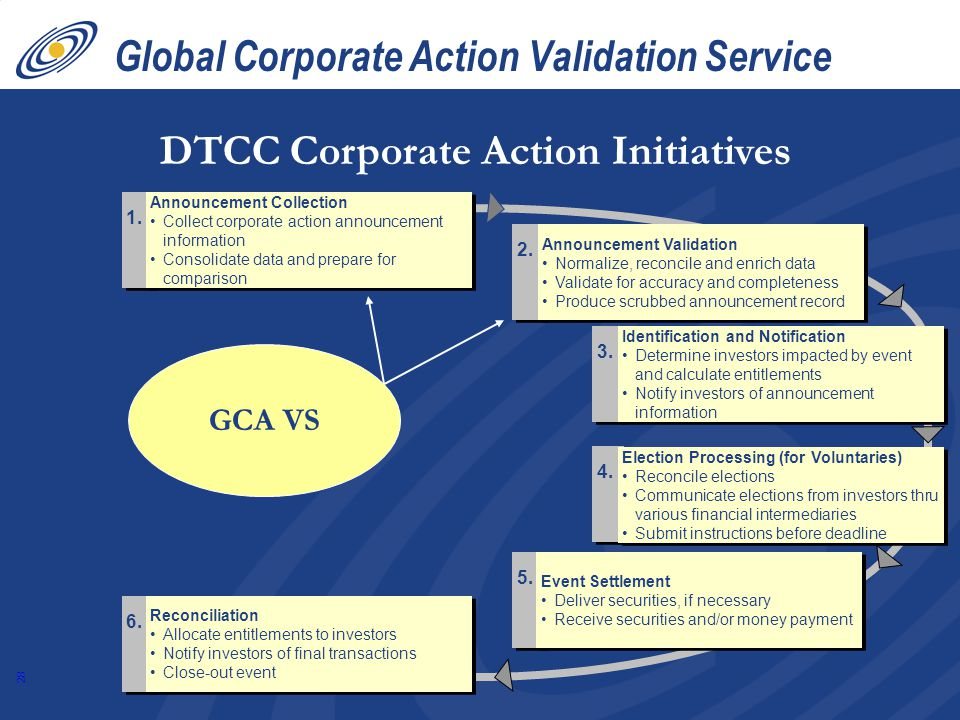 Global Corporate Action Validation Service