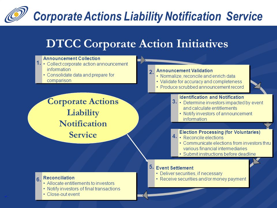 Corporate Actions Liability Notification Service