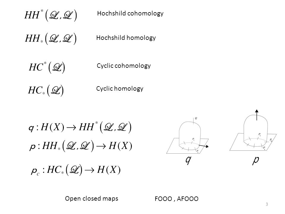 Hochshild cohomology Hochshild homology. Cyclic cohomology.