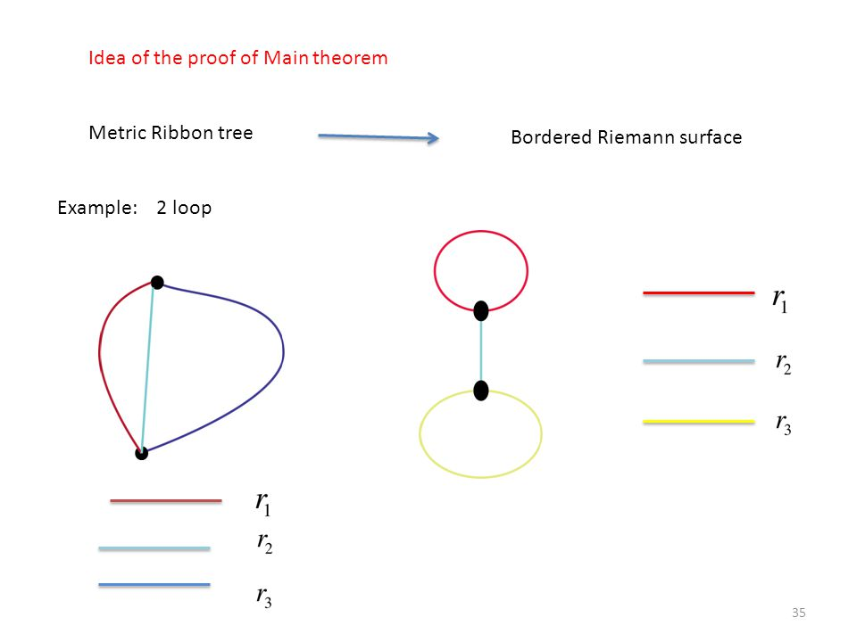 Idea of the proof of Main theorem