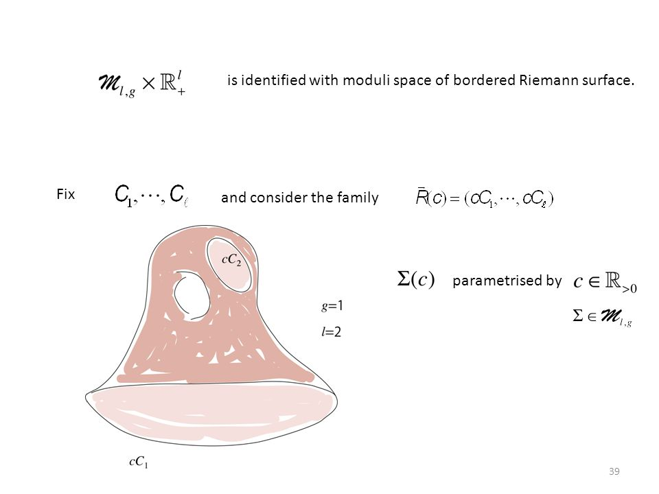 is identified with moduli space of bordered Riemann surface.