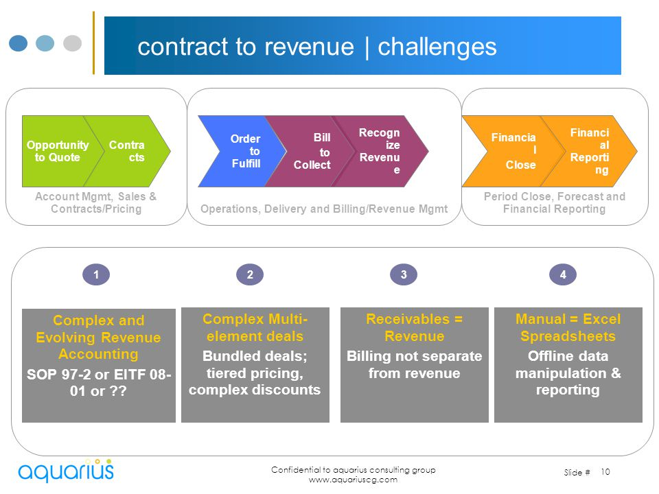 contract to revenue | challenges