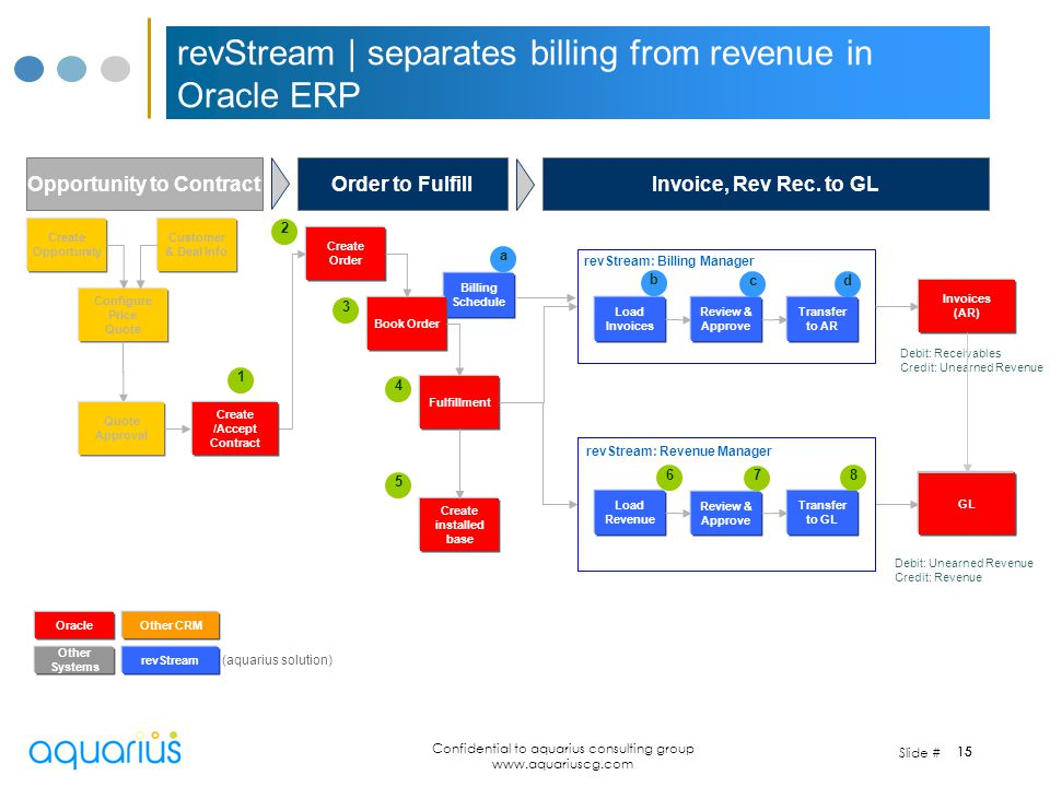 revStream | separates billing from revenue in Oracle ERP